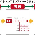 DRM(ダイレクト・レスポンスマーケティング)をメルマガに活用する
